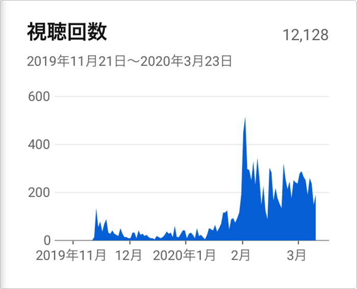 Youtubeの視聴回数