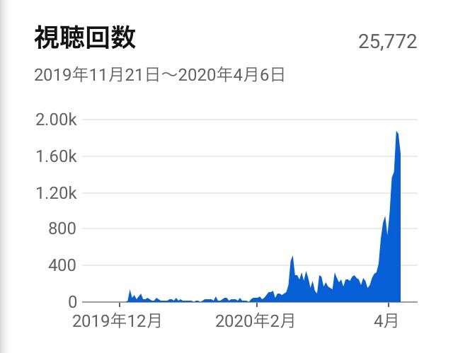 Youtube動画視聴回数
